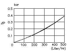 ALCO Water Pressure Reducing Valve AWR-15 1